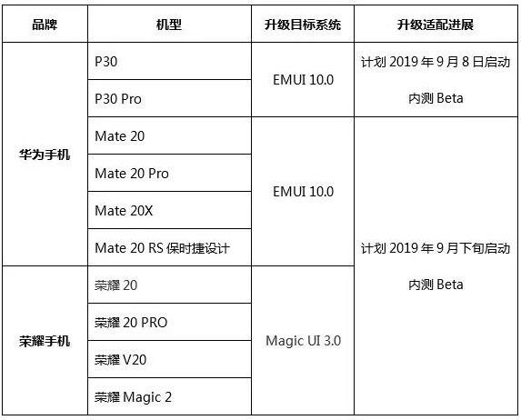 Какие смартфоны Huawei первыми получат EMUI 10