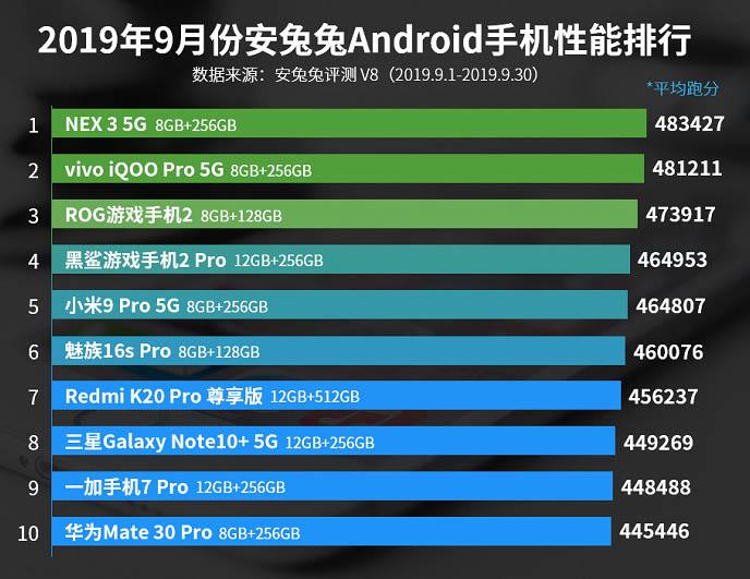 Самые мощные смартфоны сентября по версии AnTuTu