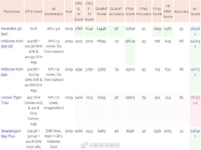 Новый чип MediaTek оказался мощнее Kirin 990 и Snapdragon 855+